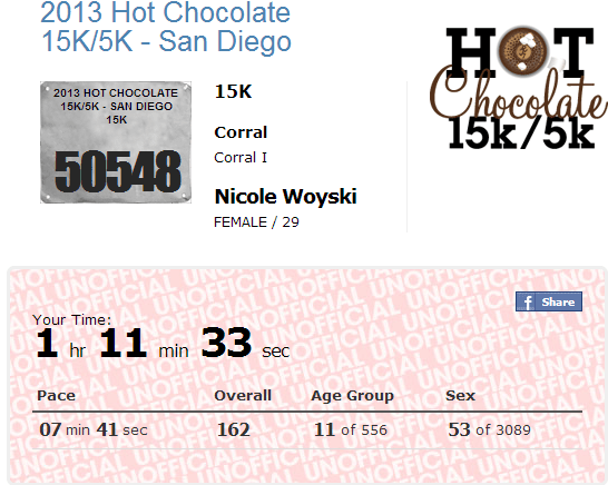 hot chocolate results