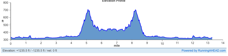 raptor ridge trail half marathon elevation