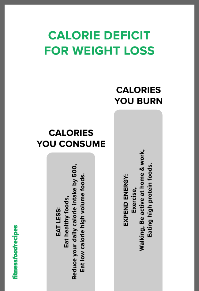 How to lose weight infographics