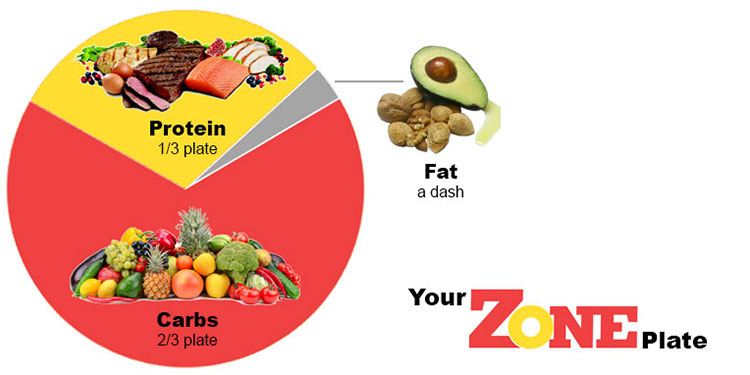 Different diets explained: The Zone diet