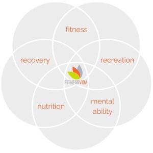 fitness vida 5 element mantra