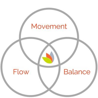 better living through movement balance and flow fitness vida costa rica