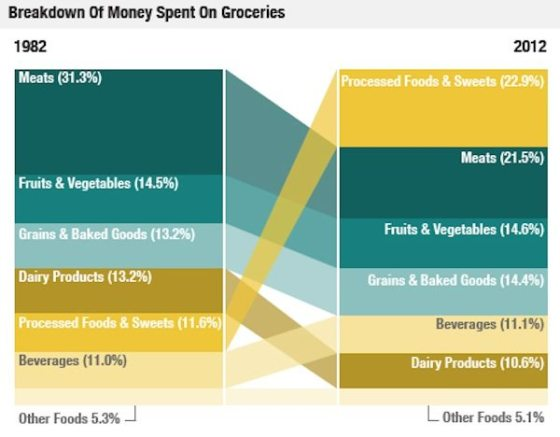 Breakdown of money spent on groceries - Fitness with PJ