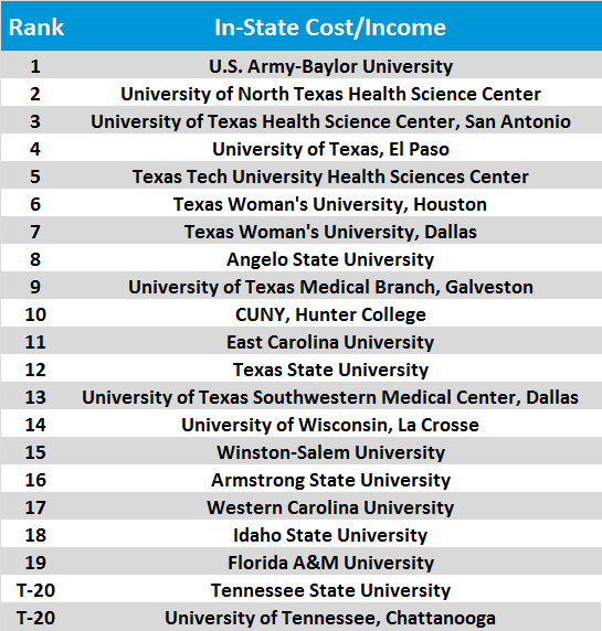 Physical Therapy School Rankings In-State Cost/Income