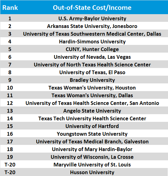 Physical Therapy School Rankings Out of state cost to income