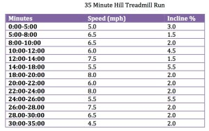 35 Minute Hill Treadmill Run