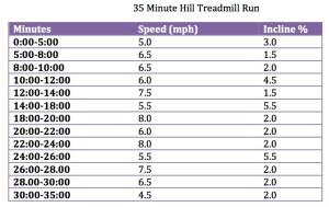 35 Minute Hill Treadmill Run