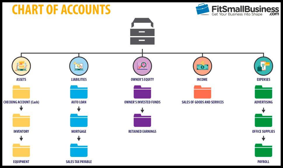 What Fresh Start Accounting