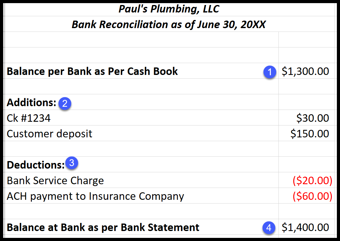 Bank Reconciliation What It Is How It Works Amp Examples