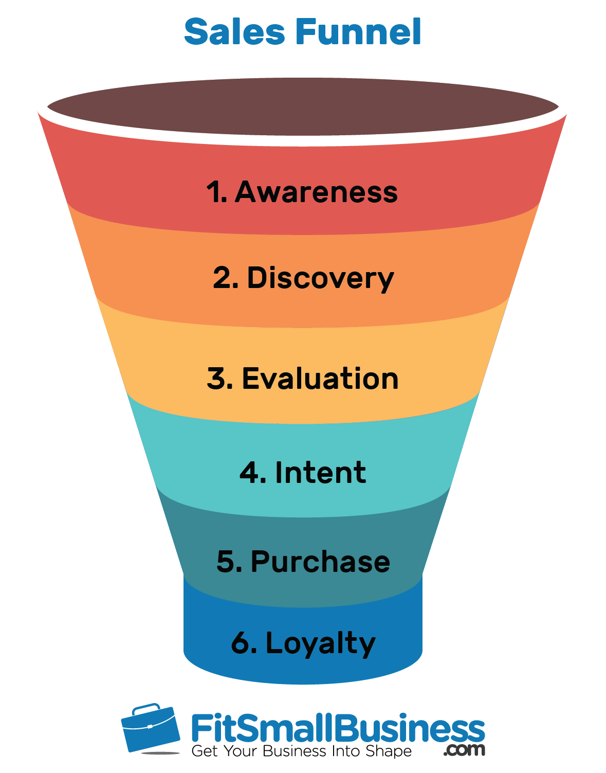 Sales Funnel Examples How To Create One Free Template