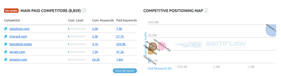 SEMRush Main Paid Competitors and Competitive Positioning Map reports info-graphics
