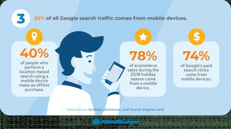 Il 65% di tutto il traffico di ricerca di Google proviene da dispositivi mobili