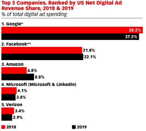 Le 5 migliori aziende classificate in base alla quota di entrate pubblicitarie nette negli Stati Uniti del 2018 e 2019