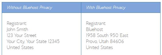 Confronto della privacy del nome di dominio Bluehost