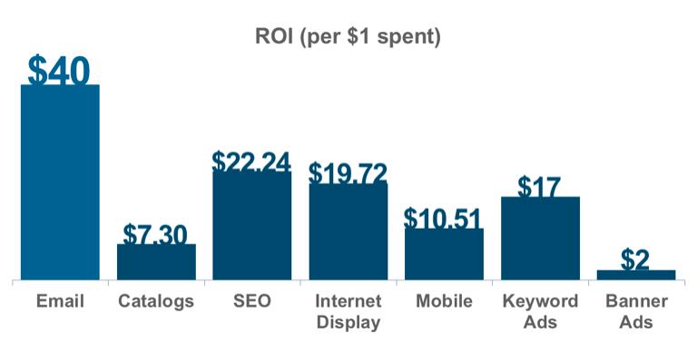 Lyfe Marketing - ROI e-mail guida il ROI del marketing digitale