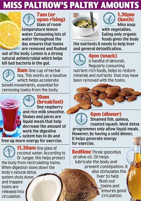 gwenth diet
