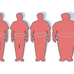 Obesity Rates Unchanged In America