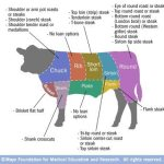 Do You Know Which Cuts Of Meat Are The Leanest