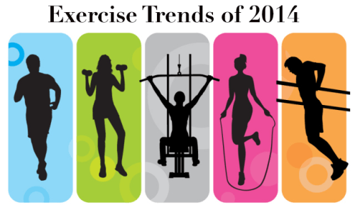 Exercise Trends of 2014