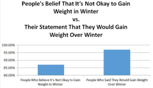 how to stop winter weight gain