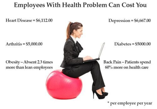stats on corporate wellness