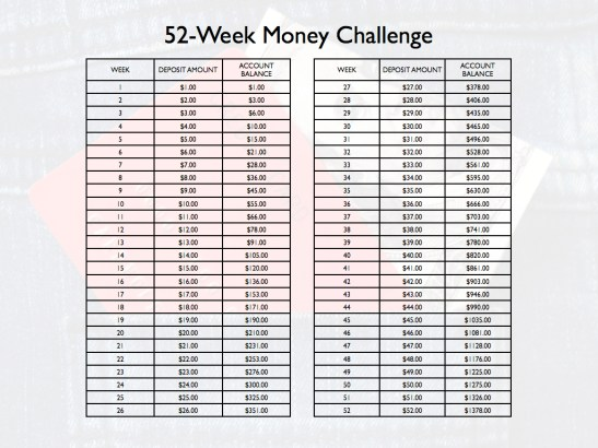 tips to save money 52 week challenge fittwotravel.com