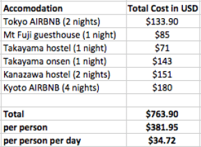 accommodation prices in Japan fittwotravel.com