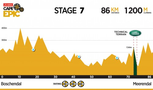 [Cape Epic 2016] 第六站 Stage 6_08