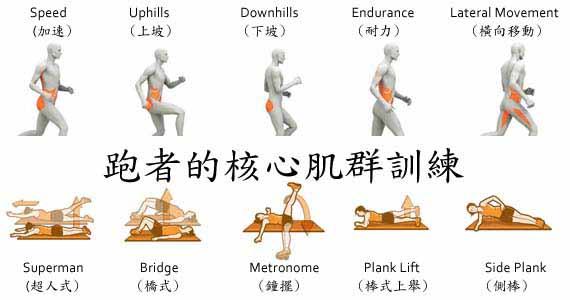 五項針對跑者核心肌群的訓練動作(TRAIN YOUR CORE LIKE A RUNNER)