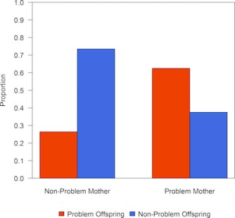 """Graph. X-axis represents proportion of bears with known conflicts with people. Red color is proportion of """"problem"""" bears. Blue color represents """"non-problem"""" bears. Left column is offspring of """"non-problem"""" mothers. Right column is offspring of """"problem"""" mothers."""