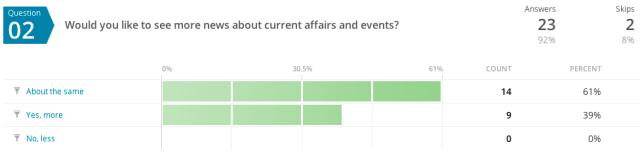 Survey question 2.