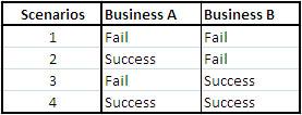 business-success-probability