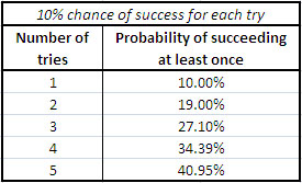 chance-for-success