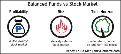 balanced-fund-vs-stock-market