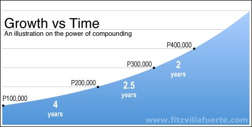 compounding-4