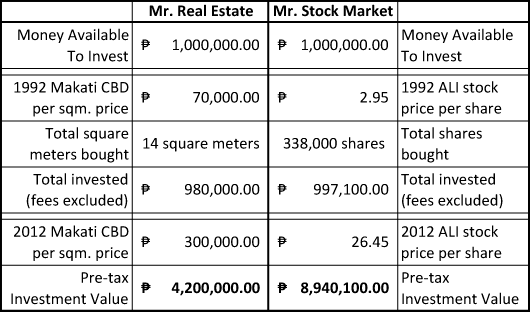 real-estate-vs-stock-market