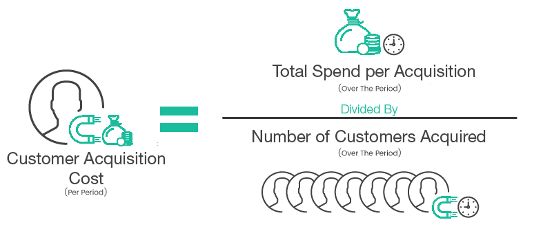 Five23 - Customer Acquisition Cost