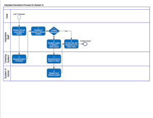 Create a flow chart or business process diagram for it