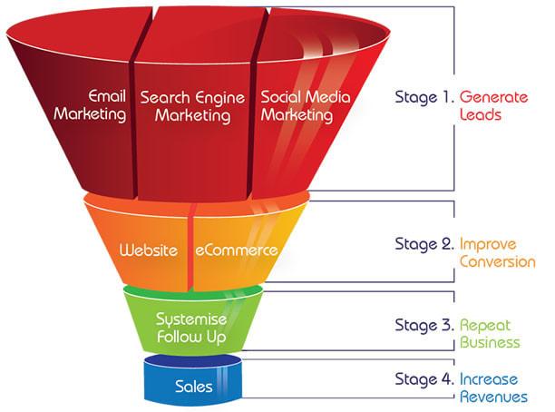 Image result for online sales funnel