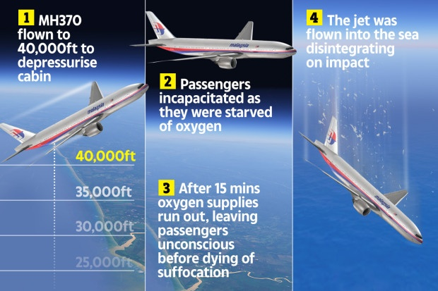 MH370 pilot killed all passengers by slowly suffocating them