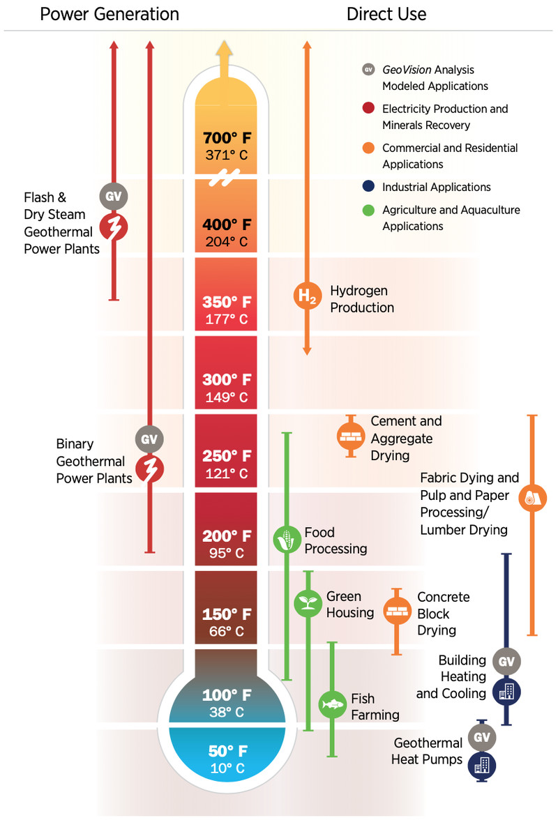 A diagram showing the uses for geothermal direct heat.