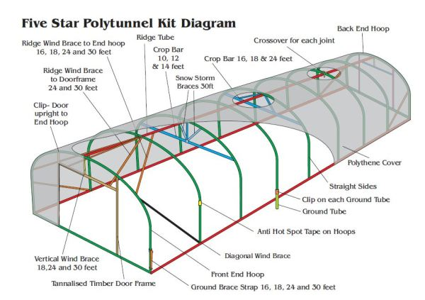 Polytunnel Kit Diagram