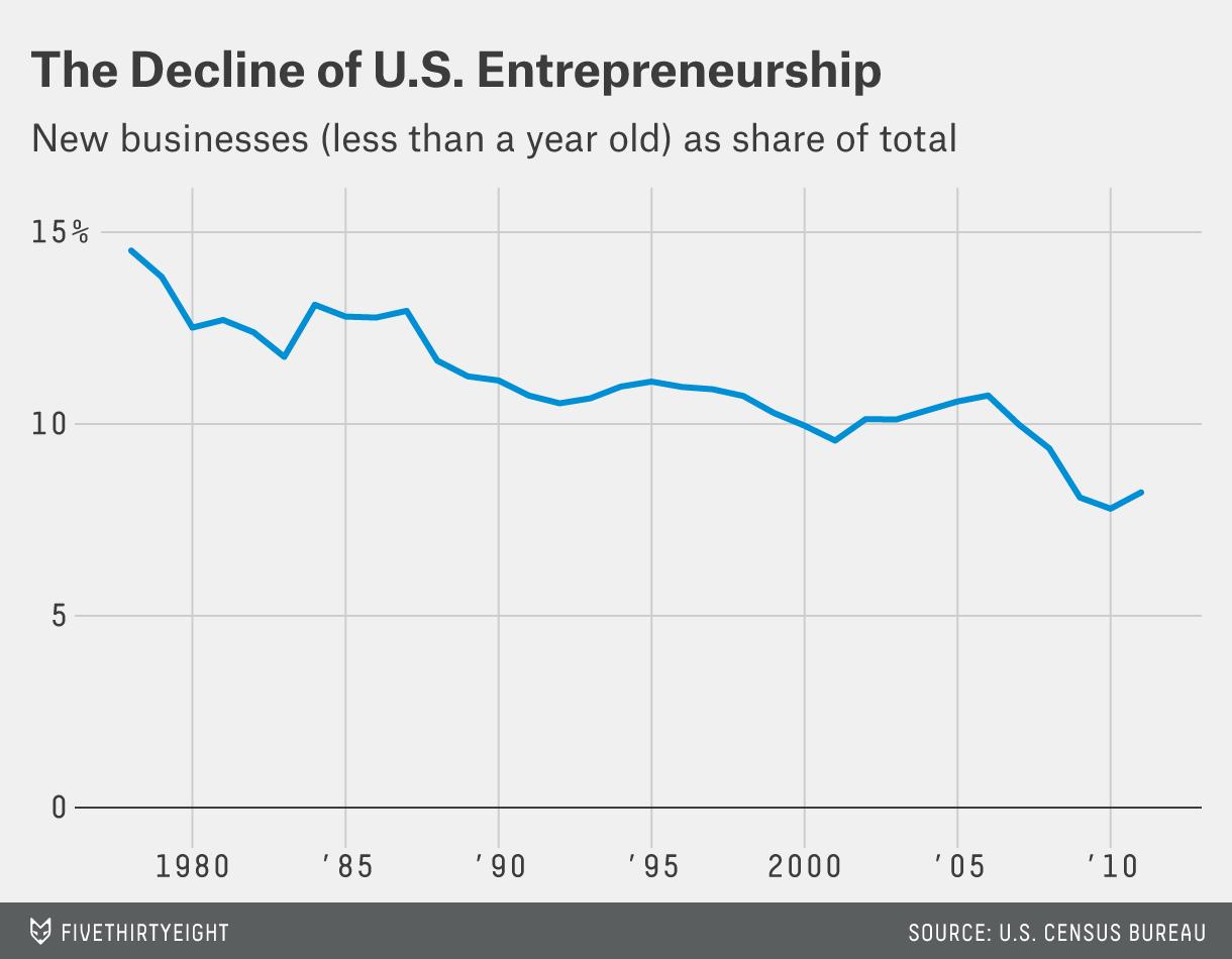 Image result for entrepreneurship falling