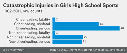Image result for rating of injuries for cheerleaders