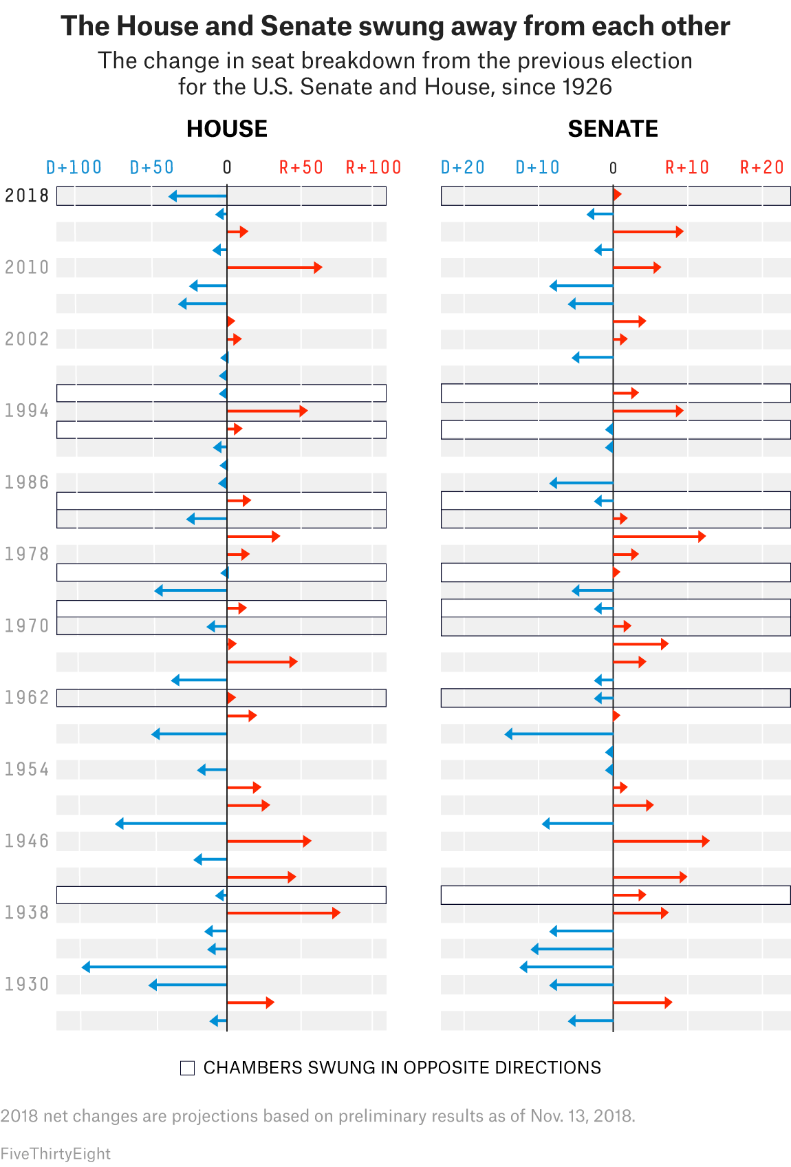 Yes It Was A Blue Wave No It Doesn T Matter For 2020 Fivethirtyeight