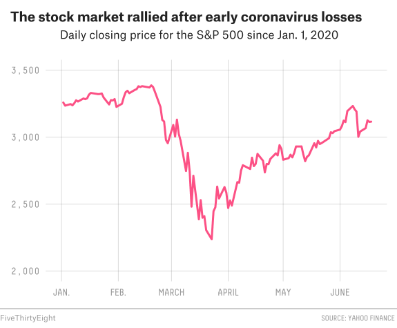 The Economy Is A Mess. So Why Isn't The Stock Market? 2