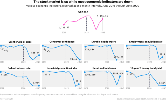The Economy Is A Mess. So Why Isn't The Stock Market? 3