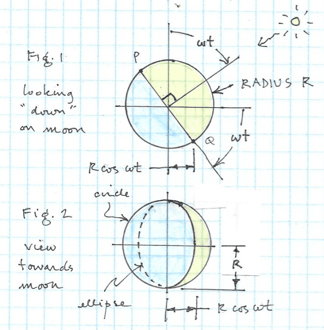 """Figure 1: Looking """"down"""" on the moon. The moon has radius and half of it is illuminated. An angle wt is visible from Earth.  Figure 2: Earth's view of the moon. A crescent is visible."""
