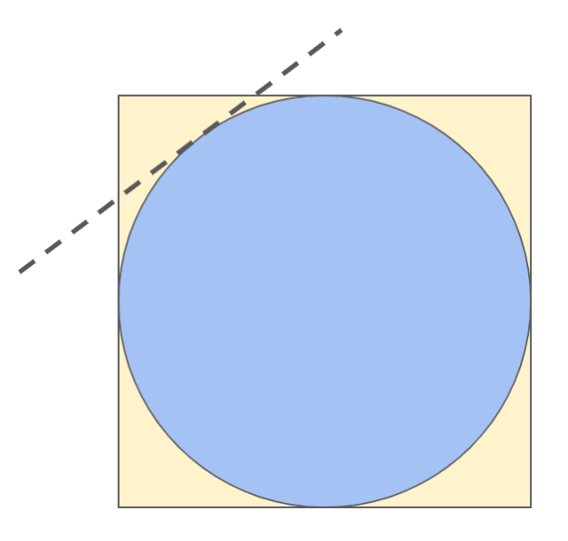 A yellow square with a blue circle inscribed in it. In the top-left corner, a dashed line indicates a cut that is tangent to the blue circle, removing a section of the yellow corner of the square outside the circle.