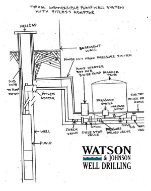 SAINT MARY'S COUNTY WELL DRILLING SERVICE | My Website